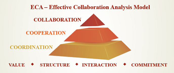 ECA - Effective Collaboration Analysis Model
