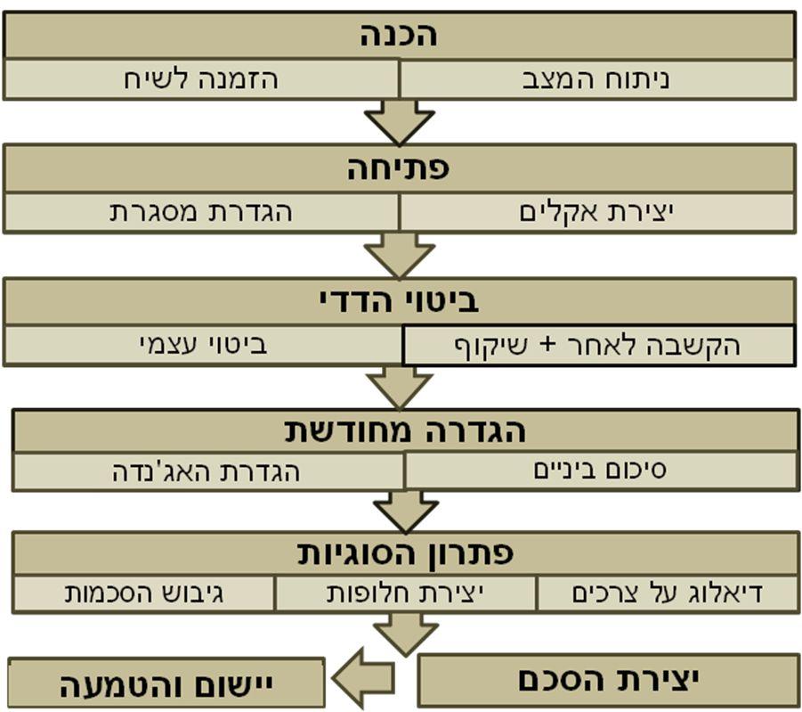 שלבים בניהול משא ומתן