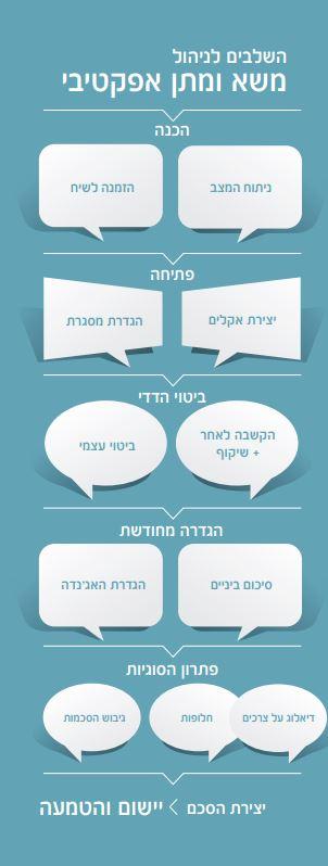 השלבים לניהול משא ומתן אפקטיבי